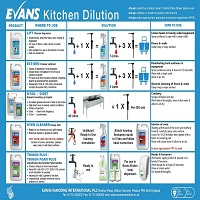 Kitchen Dilution Guide