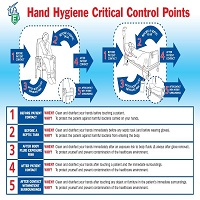 Hand Hygiene Critical Points